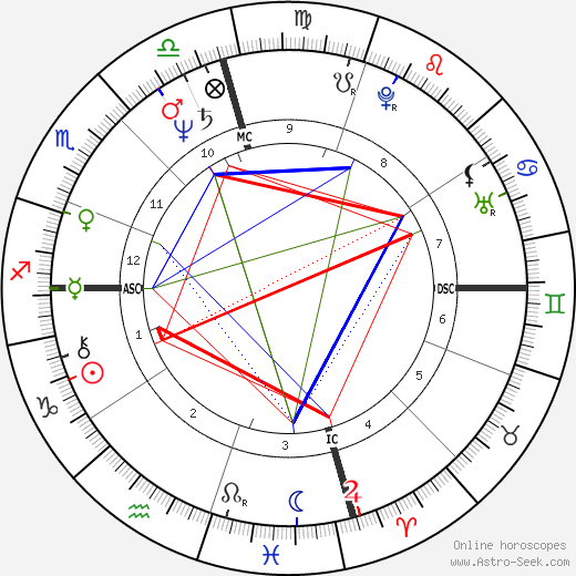 Andrew Daulton Lee tema natale, oroscopo, Andrew Daulton Lee oroscopi gratuiti, astrologia