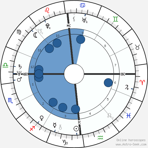 Anne Barbault wikipedia, horoscope, astrology, instagram