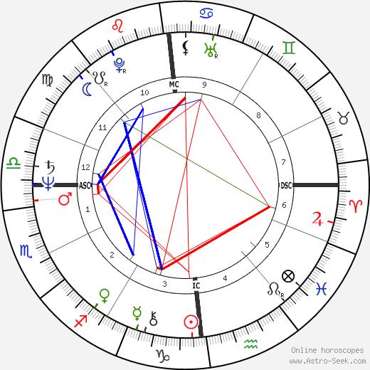 Anne Barbault tema natale, oroscopo, Anne Barbault oroscopi gratuiti, astrologia