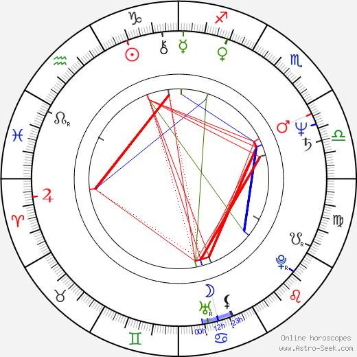 Ben Crenshaw astro natal birth chart, Ben Crenshaw horoscope, astrology