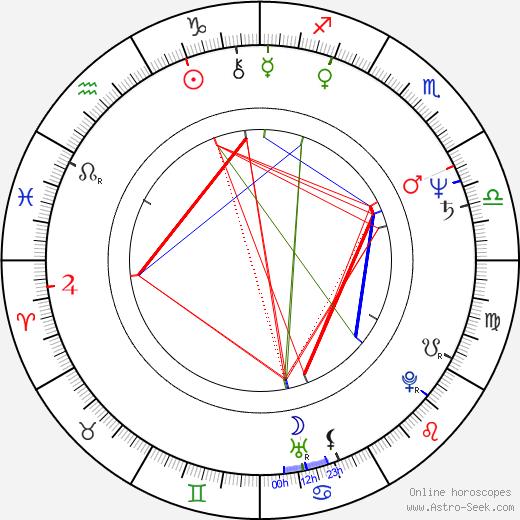 Bille Brown astro natal birth chart, Bille Brown horoscope, astrology