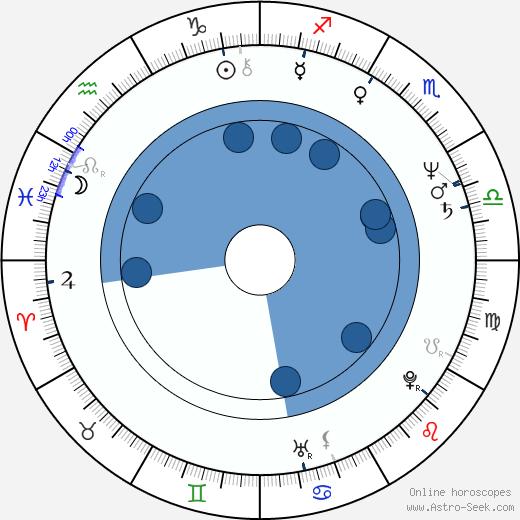 Bożena Adamek wikipedia, horoscope, astrology, instagram