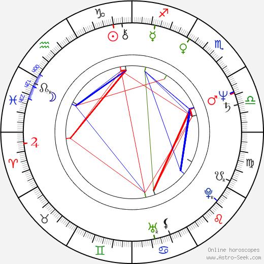 Bożena Adamek birth chart, Bożena Adamek astro natal horoscope, astrology