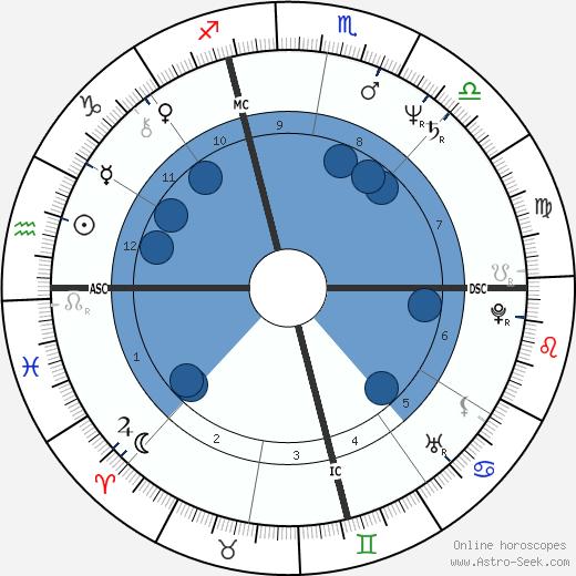 Christopher Stokowski wikipedia, horoscope, astrology, instagram