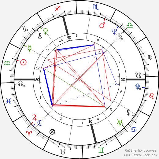 Christopher Stokowski день рождения гороскоп, Christopher Stokowski Натальная карта онлайн