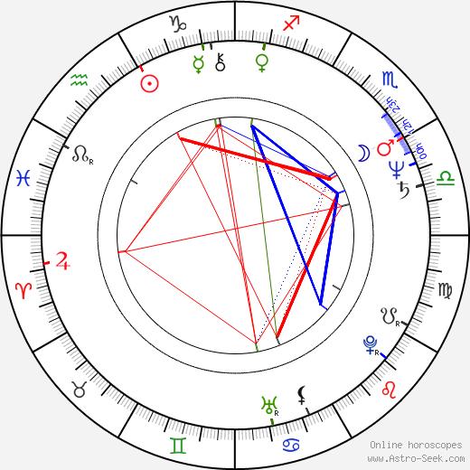 Eva Vaňátková-Kubíková astro natal birth chart, Eva Vaňátková-Kubíková horoscope, astrology