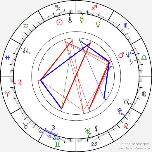 Eva Večerová день рождения гороскоп, Eva Večerová Натальная карта онлайн
