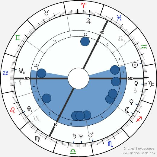 Françoise Vergès wikipedia, horoscope, astrology, instagram