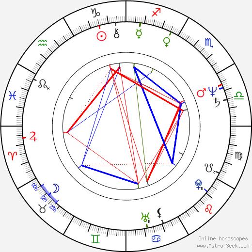 Frank Sivero tema natale, oroscopo, Frank Sivero oroscopi gratuiti, astrologia