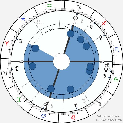 Frédéric Lodéon wikipedia, horoscope, astrology, instagram