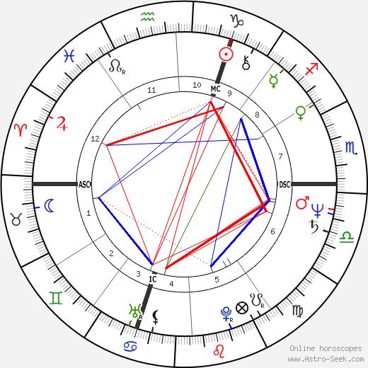 Frédéric Lodéon birth chart, Frédéric Lodéon astro natal horoscope, astrology