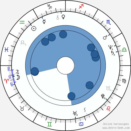 Frédérique Barral wikipedia, horoscope, astrology, instagram