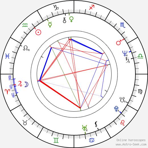 Frédérique Barral birth chart, Frédérique Barral astro natal horoscope, astrology