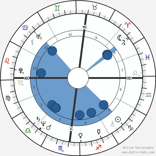 Gianfranco Fini wikipedia, horoscope, astrology, instagram
