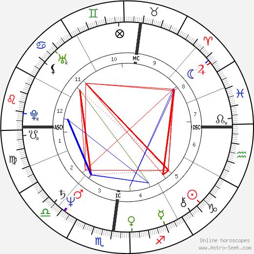 Gianfranco Fini tema natale, oroscopo, Gianfranco Fini oroscopi gratuiti, astrologia