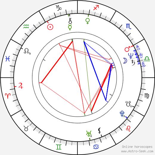 Irfan Mensur astro natal birth chart, Irfan Mensur horoscope, astrology