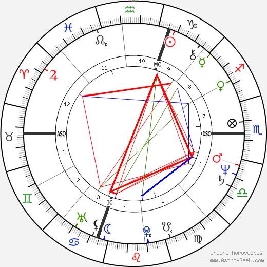 Jerry Elam Lamb tema natale, oroscopo, Jerry Elam Lamb oroscopi gratuiti, astrologia