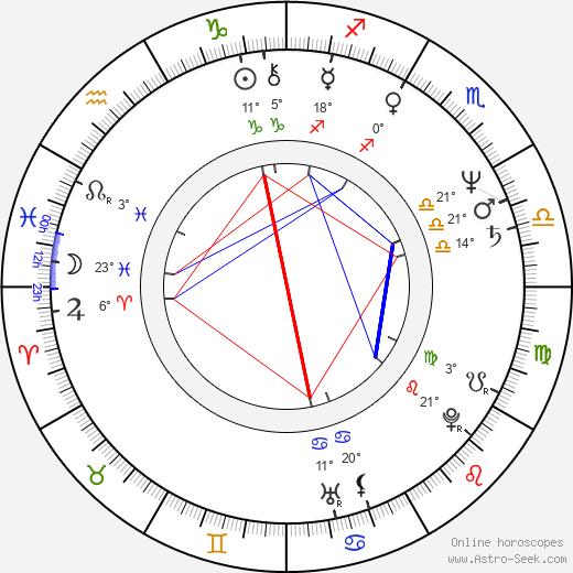 Jimmy Santiago Baca birth chart, biography, wikipedia 2020, 2021