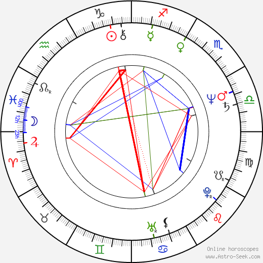Jimmy Santiago Baca birth chart, Jimmy Santiago Baca astro natal horoscope, astrology