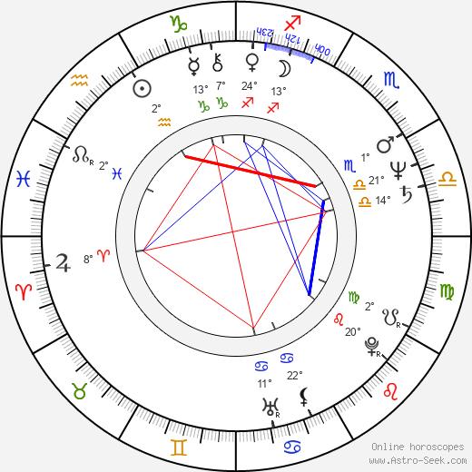 Jitka Pistoriusová birth chart, biography, wikipedia 2019, 2020