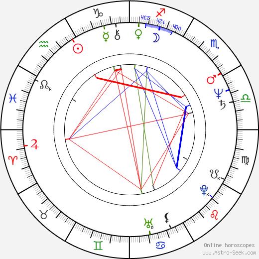 Jitka Pistoriusová astro natal birth chart, Jitka Pistoriusová horoscope, astrology
