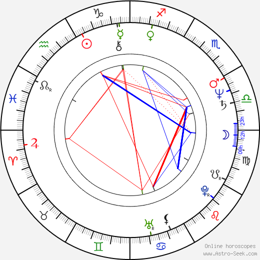 Kevin Reynolds astro natal birth chart, Kevin Reynolds horoscope, astrology