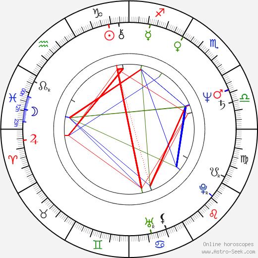 Ladislav Meliško tema natale, oroscopo, Ladislav Meliško oroscopi gratuiti, astrologia