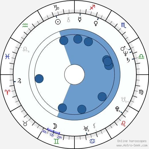 Marc Miller wikipedia, horoscope, astrology, instagram