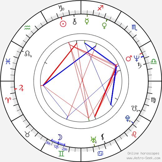 Marc Miller birth chart, Marc Miller astro natal horoscope, astrology