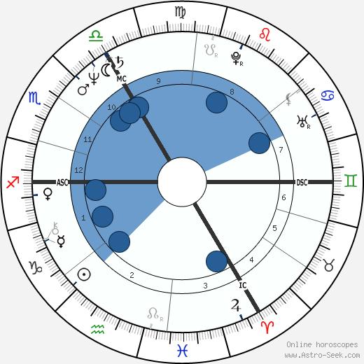Martine Payfa wikipedia, horoscope, astrology, instagram
