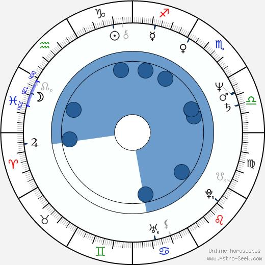 Matt Roe wikipedia, horoscope, astrology, instagram