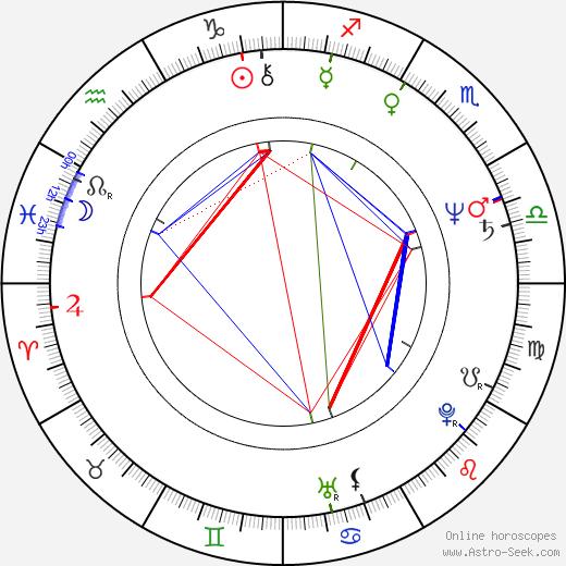 Matt Roe birth chart, Matt Roe astro natal horoscope, astrology