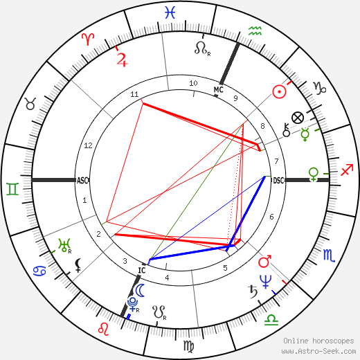 dowd leo horoscope