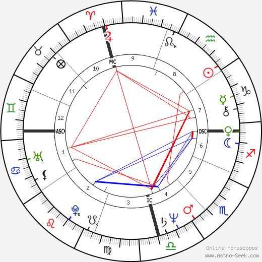 Mequinho Meching birth chart, Mequinho Meching astro natal horoscope, astrology