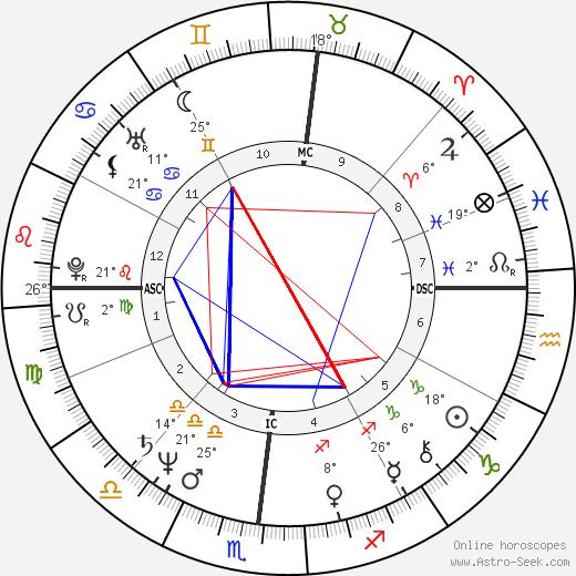 Michael Capuano birth chart, biography, wikipedia 2019, 2020