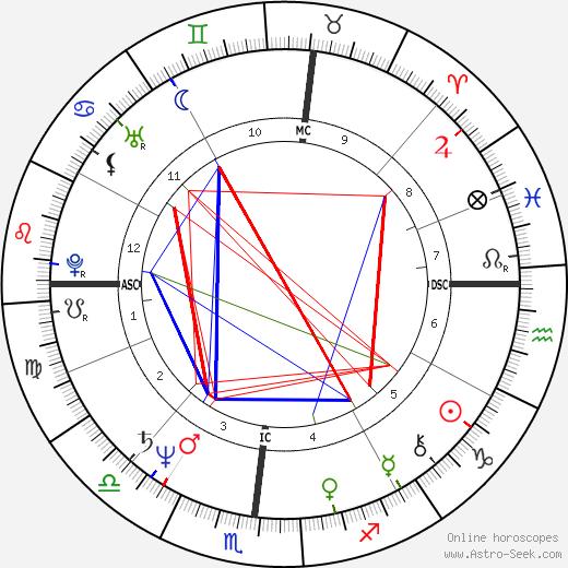 Michael Capuano astro natal birth chart, Michael Capuano horoscope, astrology