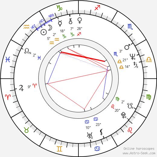 Mimi Leder birth chart, biography, wikipedia 2018, 2019