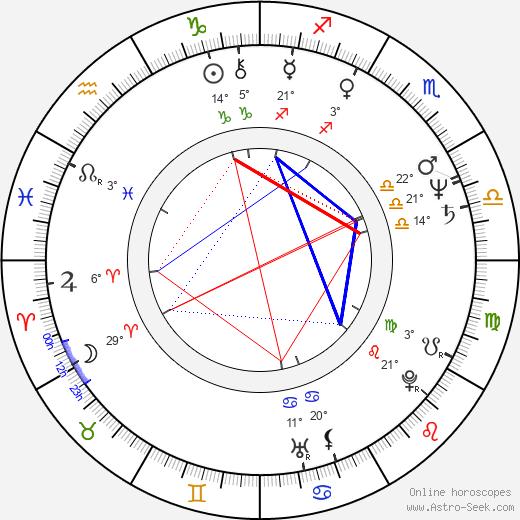 Nermin Tulic birth chart, biography, wikipedia 2019, 2020