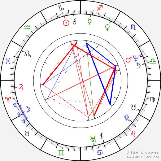 Nermin Tulic astro natal birth chart, Nermin Tulic horoscope, astrology
