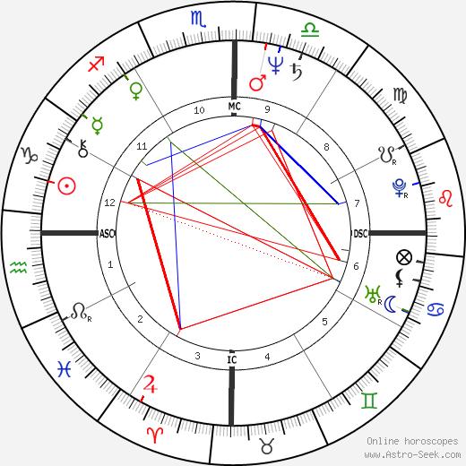 Ney Galvao tema natale, oroscopo, Ney Galvao oroscopi gratuiti, astrologia