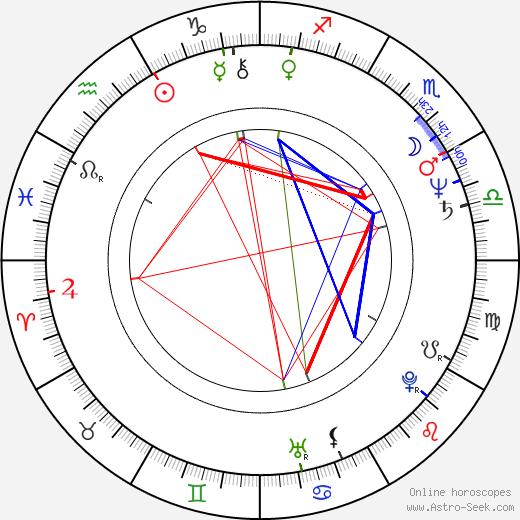 Пол Стэнли Paul Stanley день рождения гороскоп, Paul Stanley Натальная карта онлайн