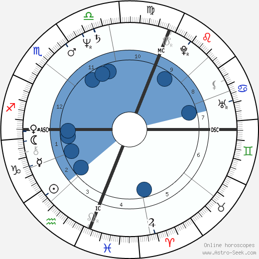 Peter Tatchell wikipedia, horoscope, astrology, instagram