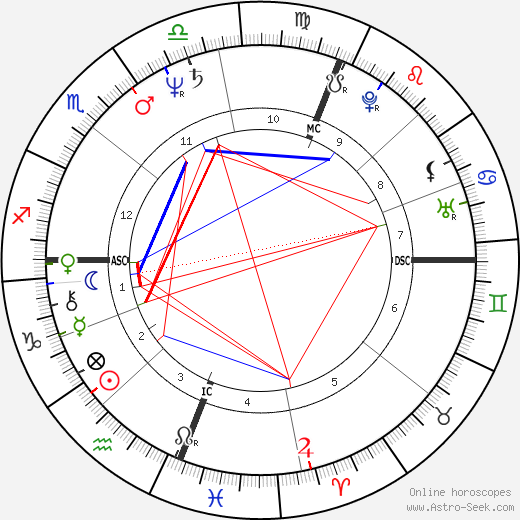 Peter Tatchell astro natal birth chart, Peter Tatchell horoscope, astrology