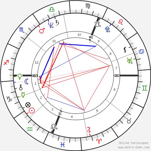 Питер Тэтчелл Peter Tatchell день рождения гороскоп, Peter Tatchell Натальная карта онлайн