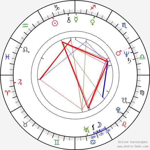 Petronella Dočolomanská astro natal birth chart, Petronella Dočolomanská horoscope, astrology