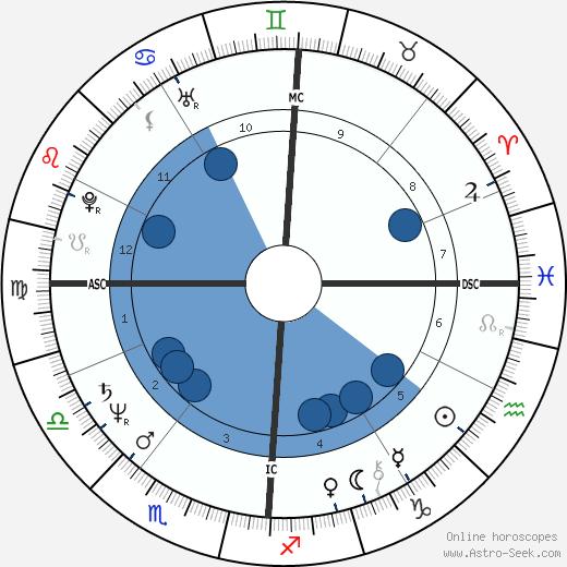 Raymond Domenech wikipedia, horoscope, astrology, instagram