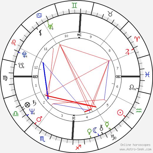 Raymond Domenech tema natale, oroscopo, Raymond Domenech oroscopi gratuiti, astrologia