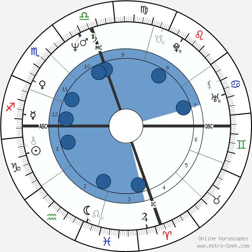 Rene de Ceccatty wikipedia, horoscope, astrology, instagram