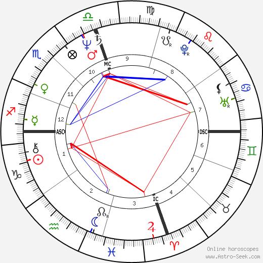 Rene de Ceccatty tema natale, oroscopo, Rene de Ceccatty oroscopi gratuiti, astrologia