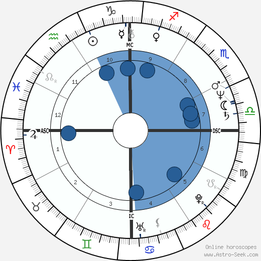 Robledo Puch wikipedia, horoscope, astrology, instagram